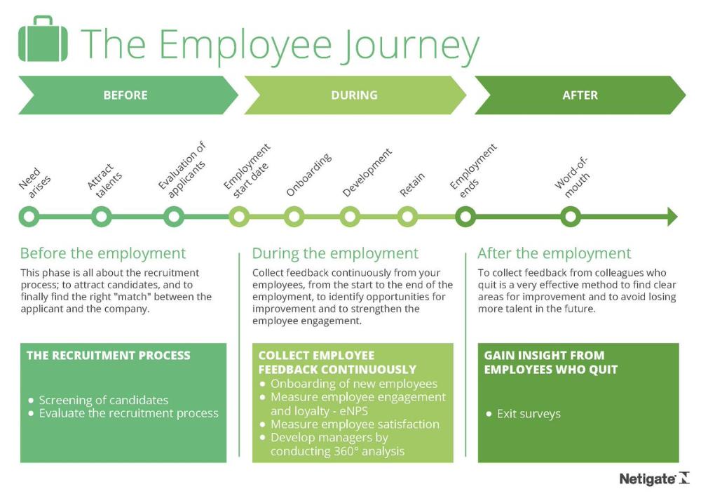 The Employee Experience Canvas Busqueda De Google Onboarding Employmen Development