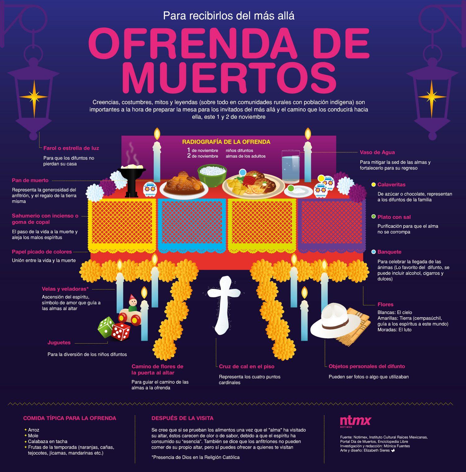 Ofrenda De Muertos This Infographic In Spanish Explains The