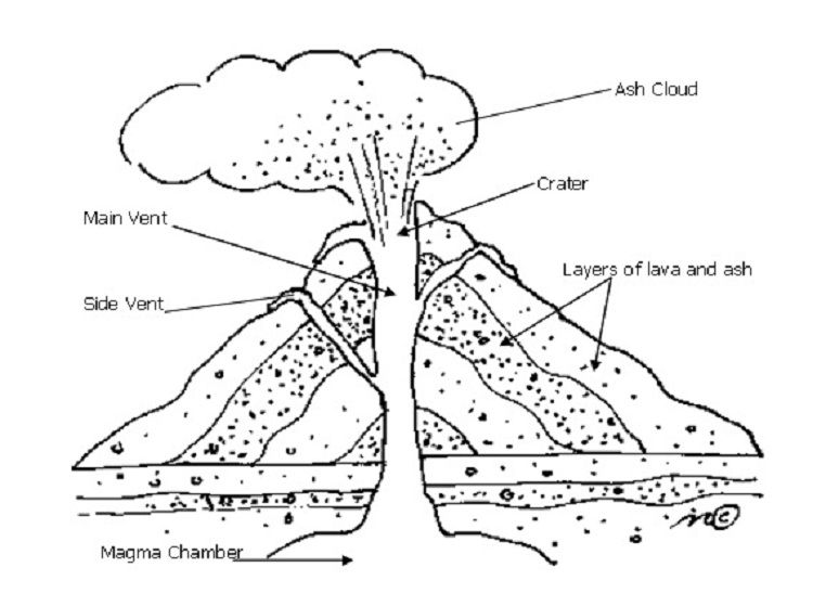 Drawing Volcano Coloring Pages Volcano Projects Volcano