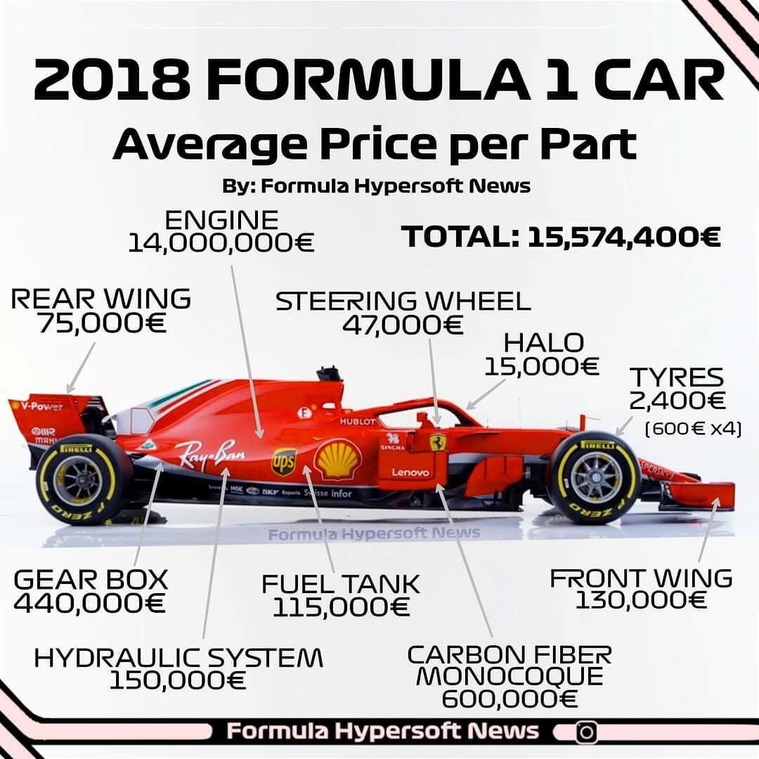2018 F1 Price Ysis With Images