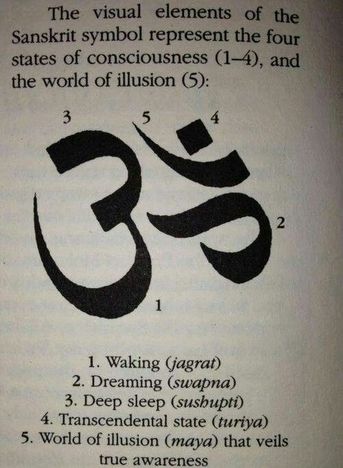 Om Is A Sound And A Symbol Which Is Rich In Meaning And Depth It