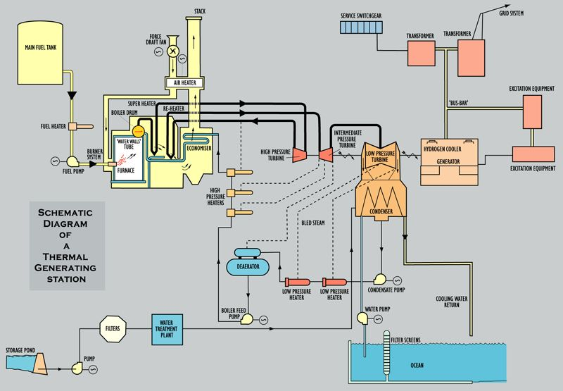 Oil Fired Power Plant Google Search Power Plant Fire Powers Floor Plans
