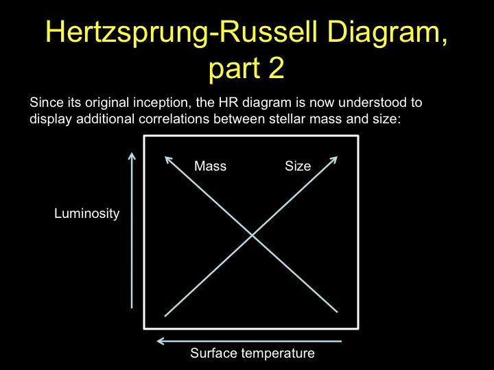 Star mass and size in the hr diagram astronomi pinterest earth star mass and size in the hr diagram ccuart Gallery
