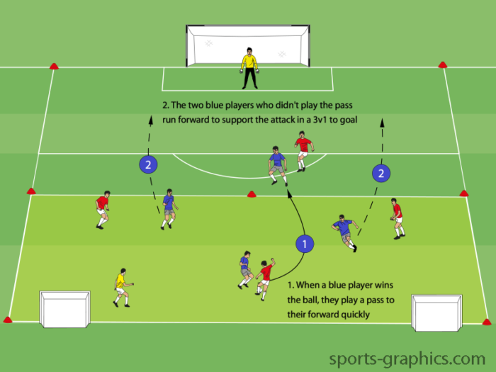 Win The Ball To Counter Is A Fun And Competitive Drill To Help Players Go Forward Quickly As Soon Soccer Drills Soccer Practice Drills Football Coaching Drills