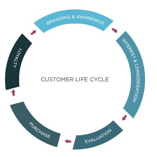 Customer Life Cycle Marketing Work