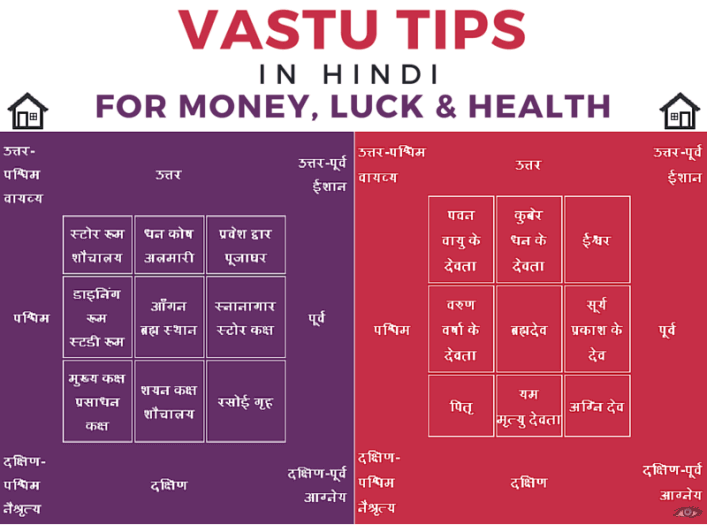 the journey of vastu shastra pdf free download