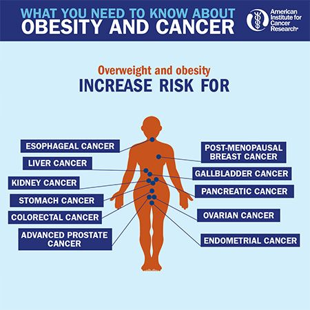 obesity and cancer linked to Prevalence of obesity, an established risk factor for many cancers, has increased  dramatically over the past 50 years in the united states and across the globe.