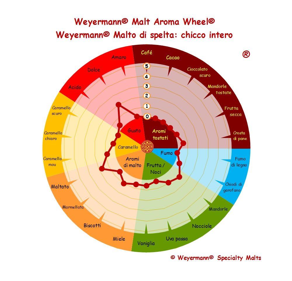 Weyermann® Malt Aroma Wheel® Malto di spelta - chicco intero