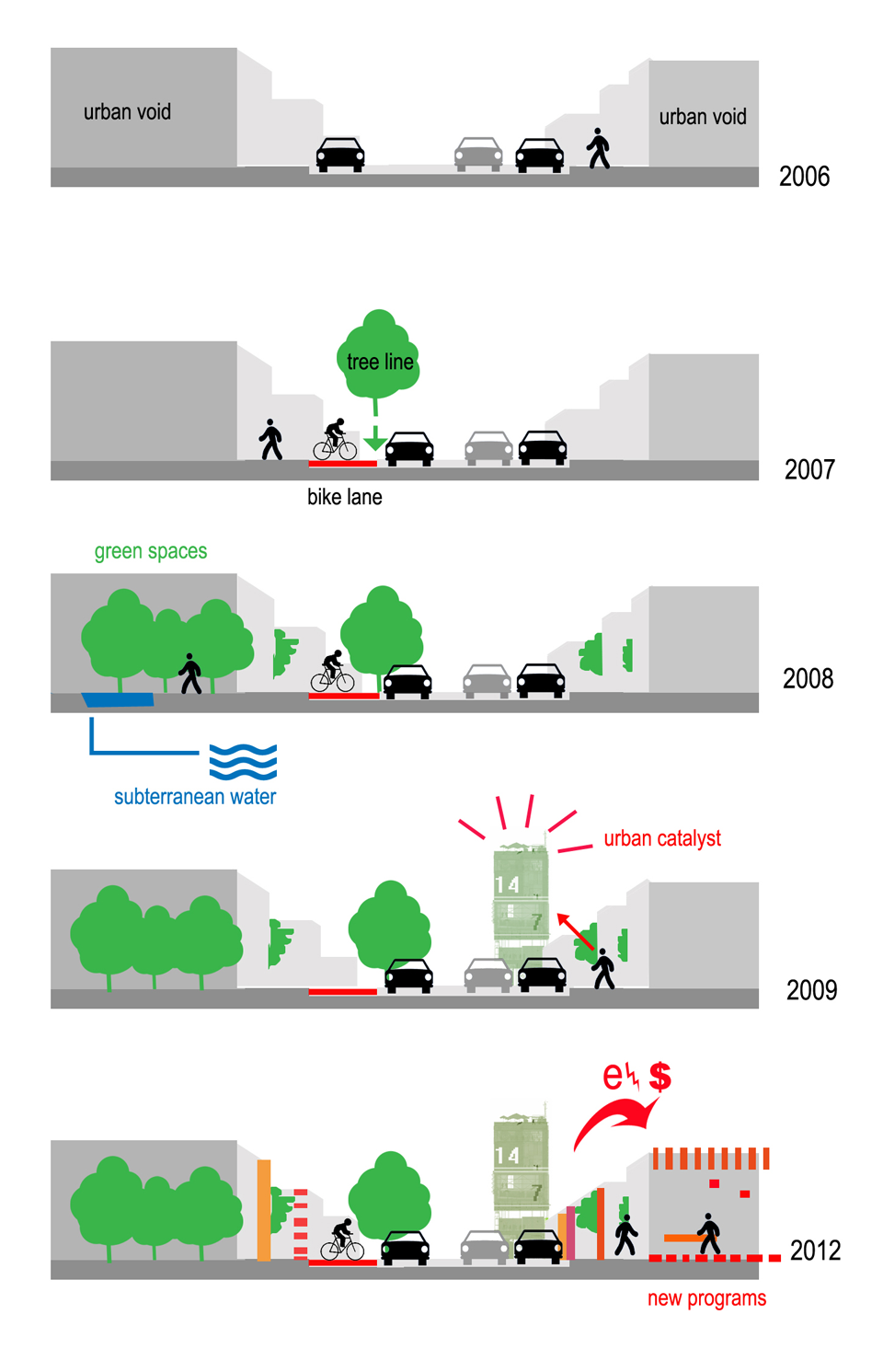 Ecological Reconfiguration Of An Urban Center Urban Spaces