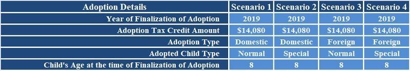 Download Adoption Tax Credit Calculator Excel Template Exceldatapro Excel Templates Tax Credits Excel