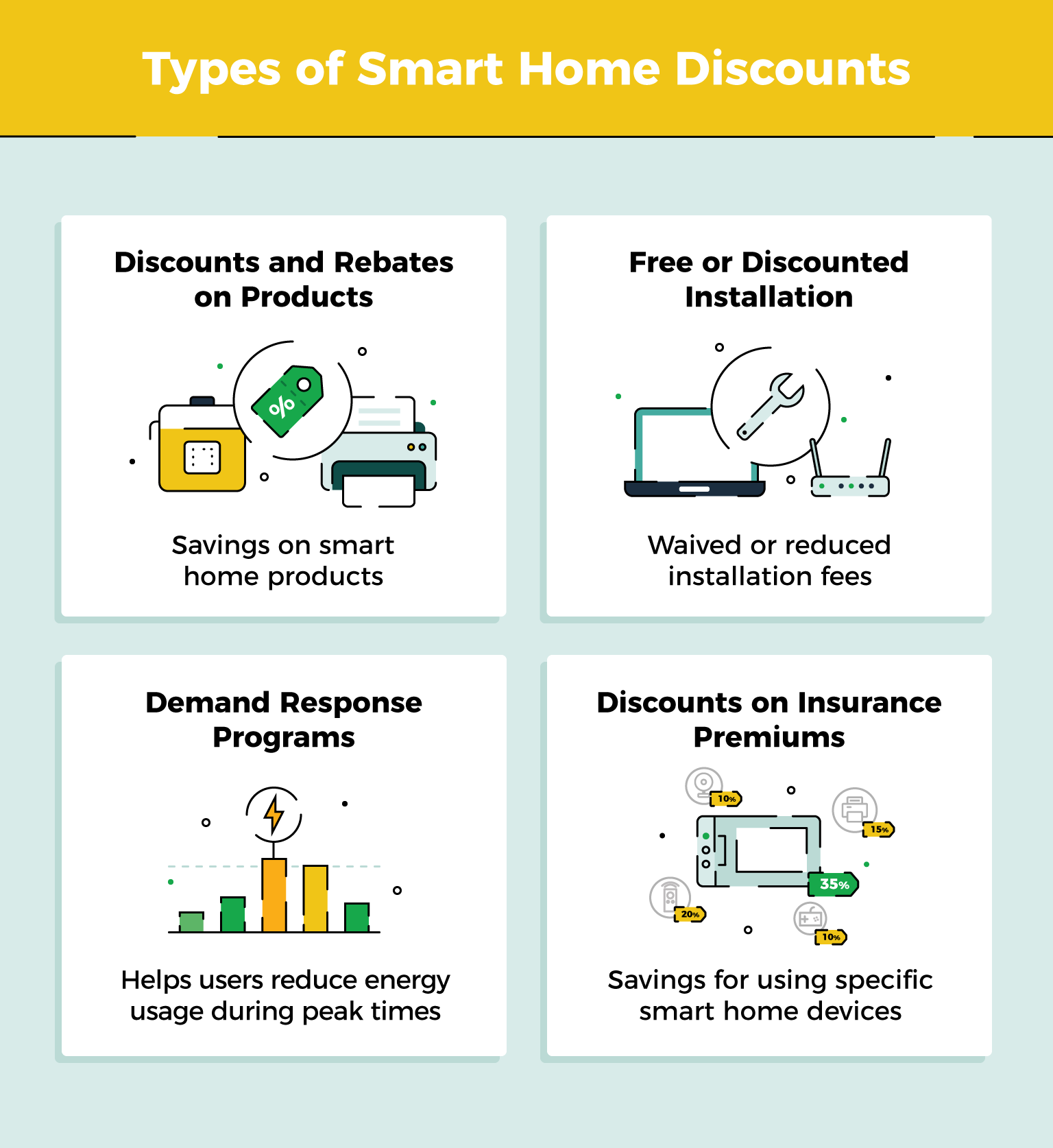Everything You Need To Know About Smart Home Discounts