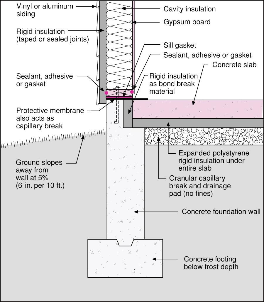 Insulated slab on grade section detail google search for Slab on grade house plans canada