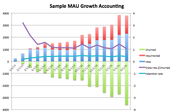 Diligence At Social Capital Part 1 Accounting For User Growth
