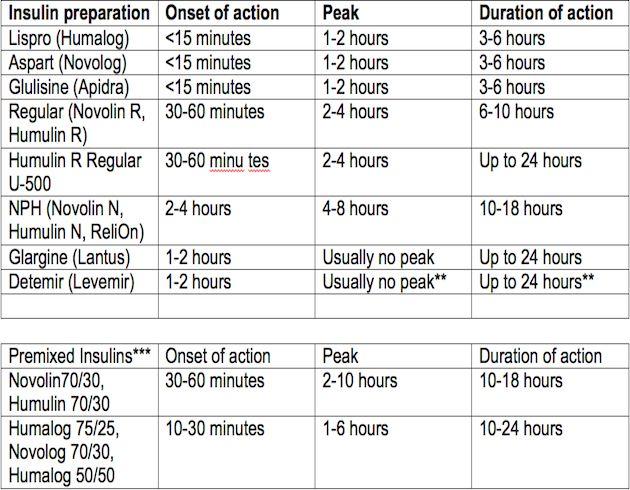 Insulin chart peak onset duration nursing pinterest also rh