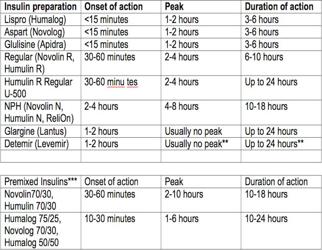 Insulin chart peak onset duration nursing pinterest