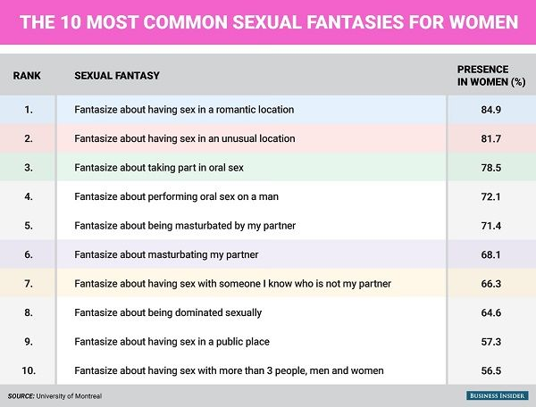 What is the most common sexual fantasy