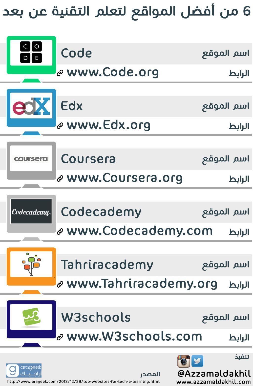 5e9042074edeb52babe617e4ed9d8cea Jpg 1 024 1 557 Pixels Learning Websites Education Application Programming Apps