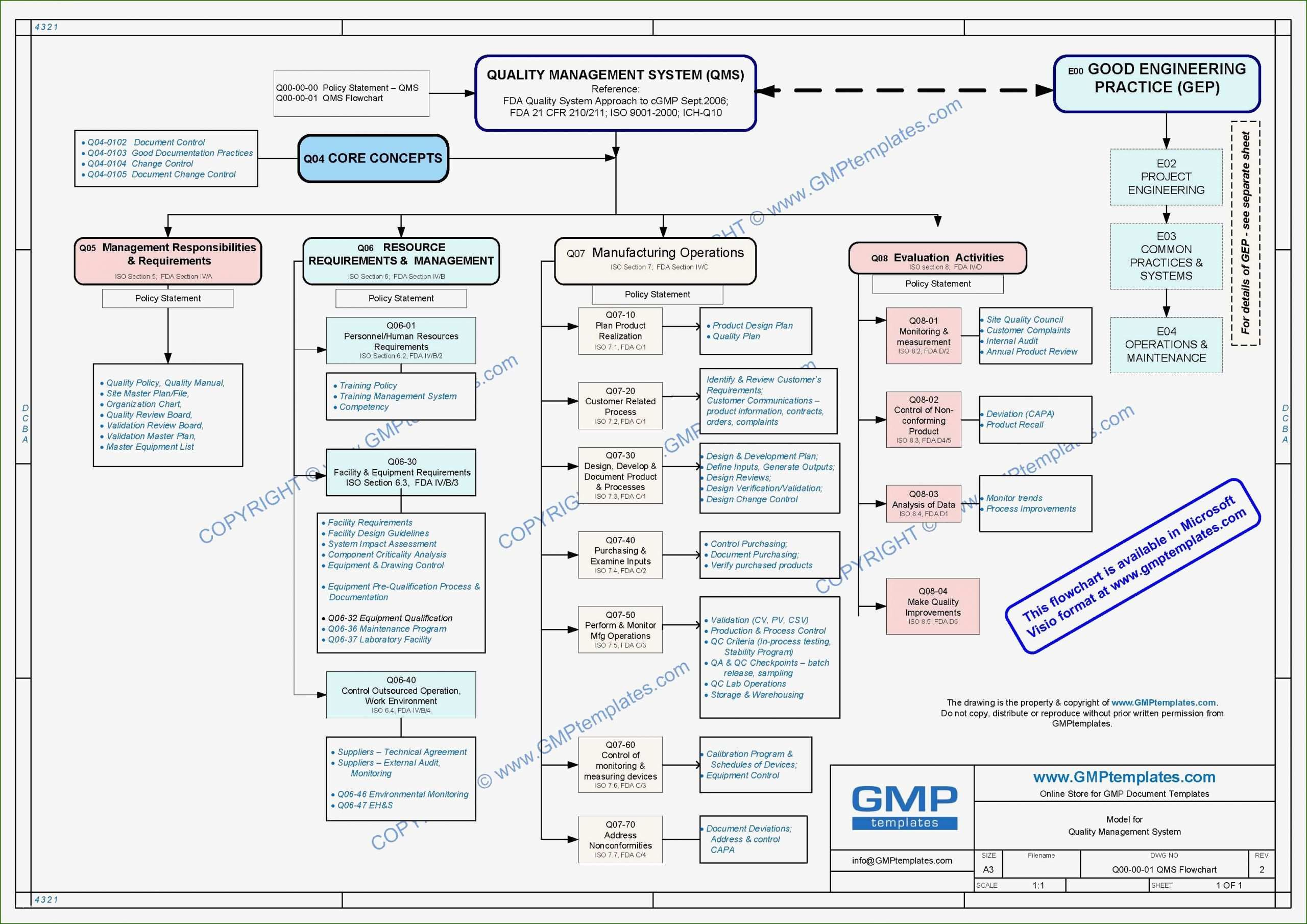 Quality Management System Template 16 Information that