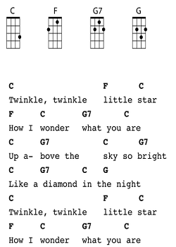Ukulele Songs For Kids Do You Really Need It This Will Help You Decide Ukuleles Review Ukulele Songs Beginner Ukulele Chords Songs Ukulele Chords Chart