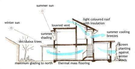 Pin By Stephanie Swanson On Greenhouse Passive Cooling House