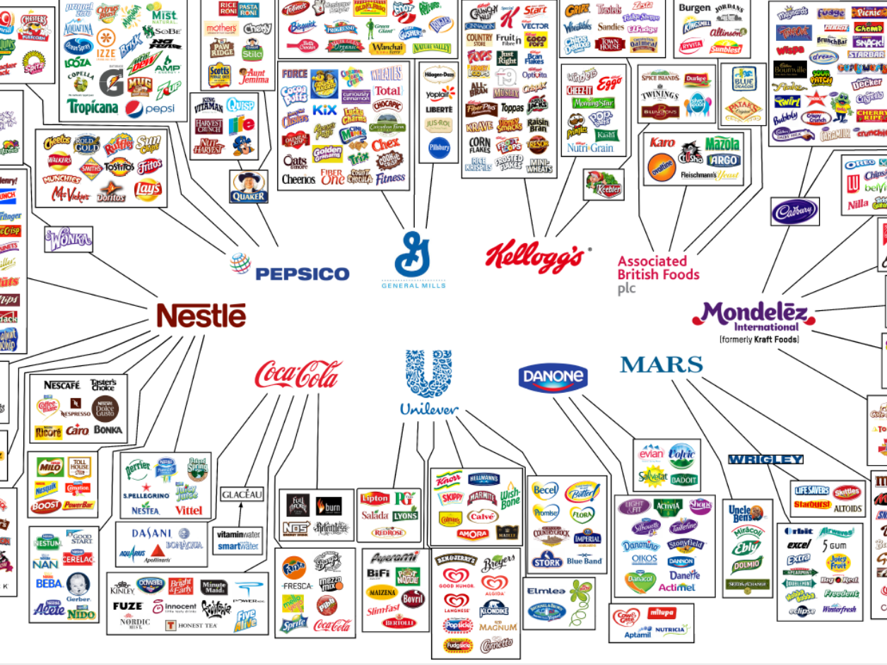 10 Companies That Control Almost Everything We Eat | General mills ...