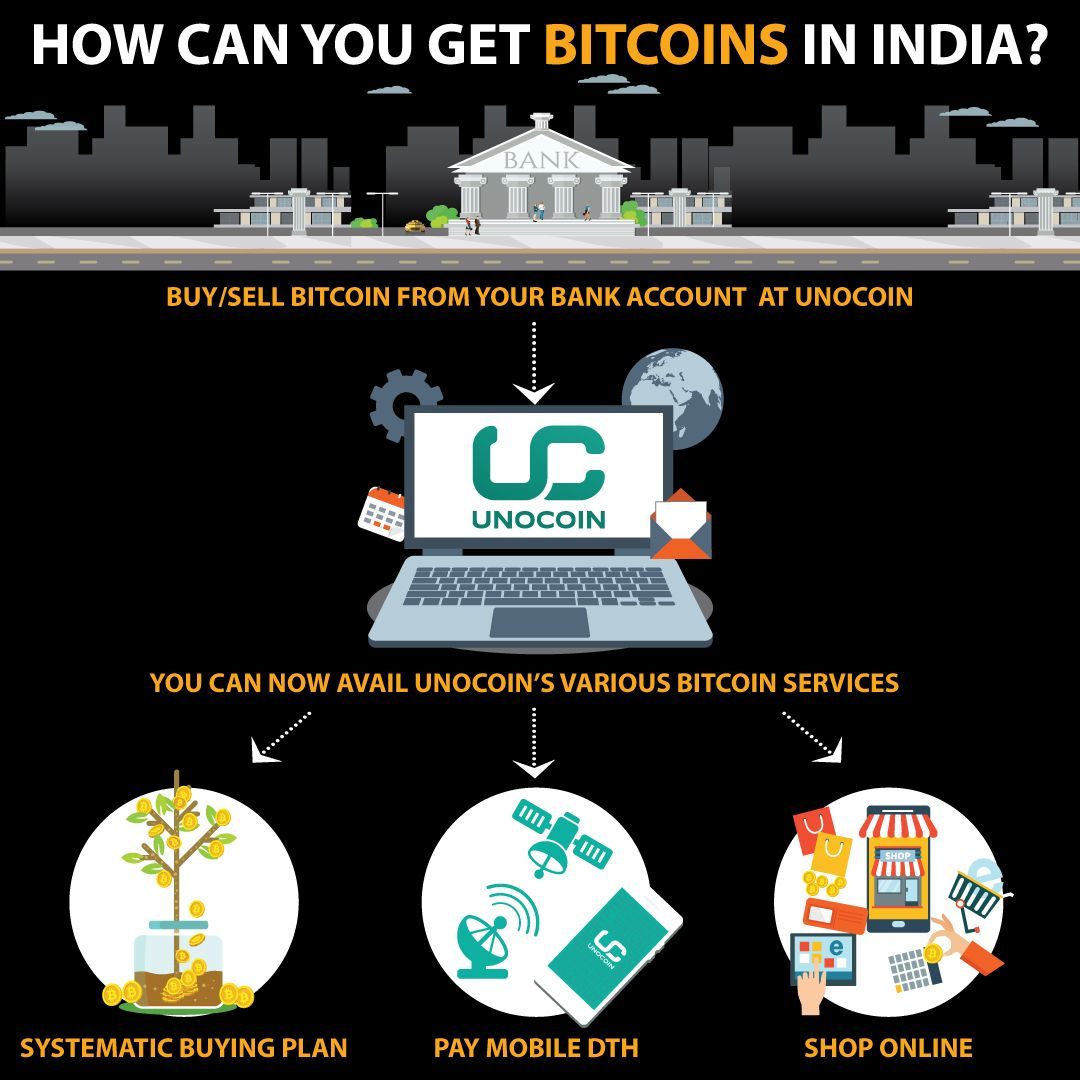 Unocoin has made it easy to get bitcoins in India. Buy