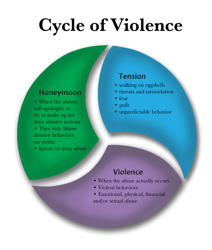 emotional cycle of abuse diagram lan cable wiring pin by cindy juarez choza on mental health domestic violence a lot women believe that the intense possessiveness and isolation an abuser smothers them with is just flattering way to express devotion