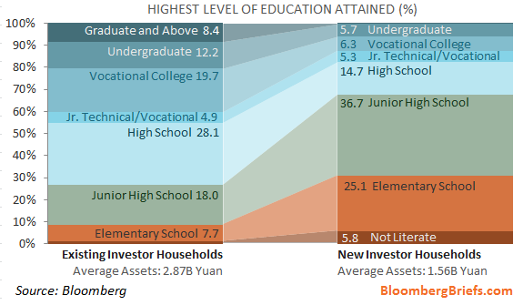 More than two thirds of new investors in China equities have less than high school education, survey shows