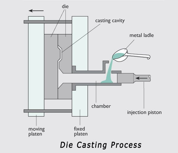 Schematic Diagram Of Casting Process