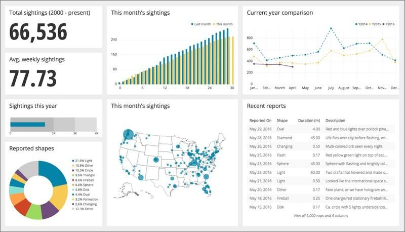 Chartio Pricing Demos And Comparisons Business Intelligence