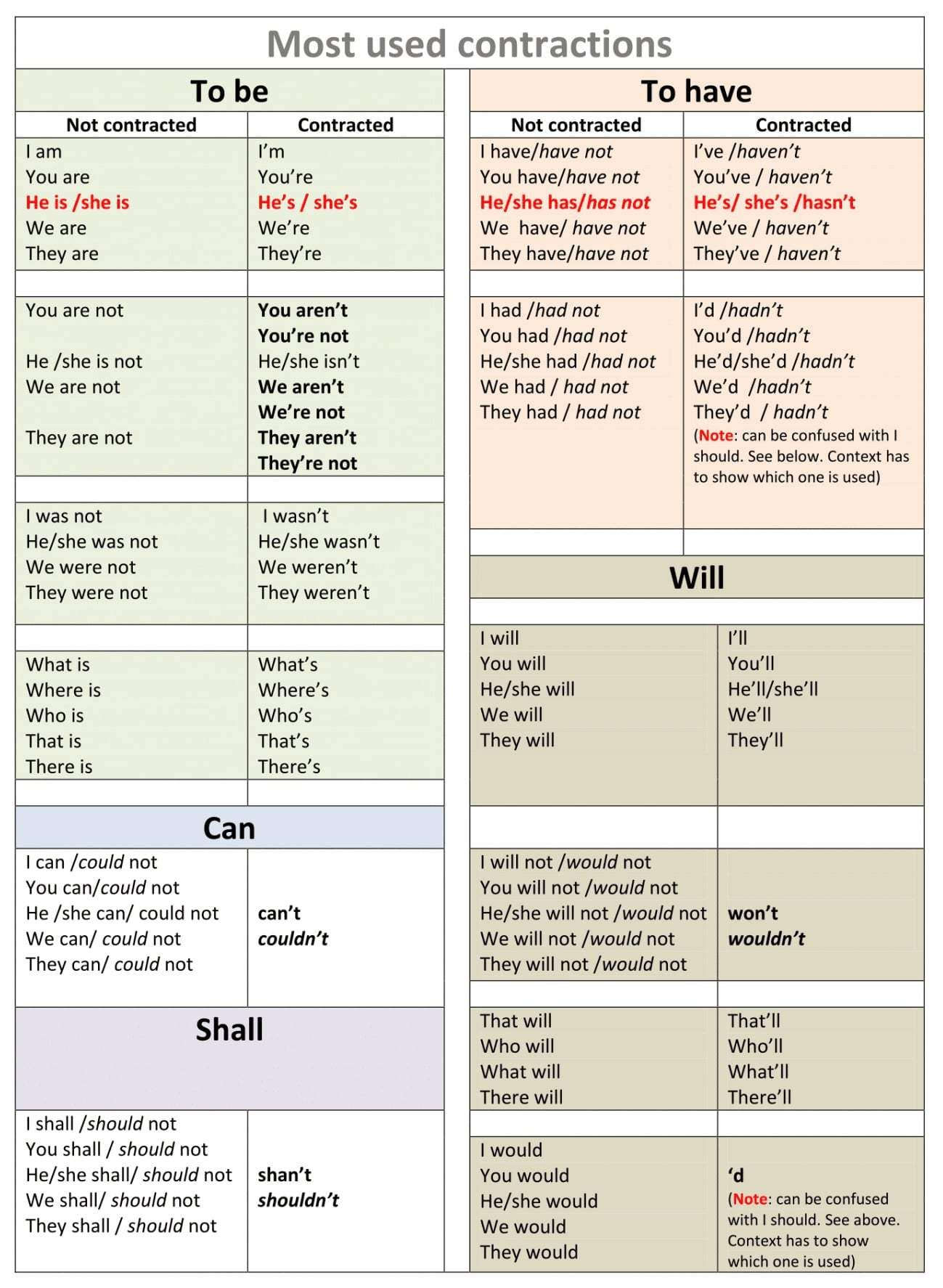 Useful List Of Informal Contractions In English