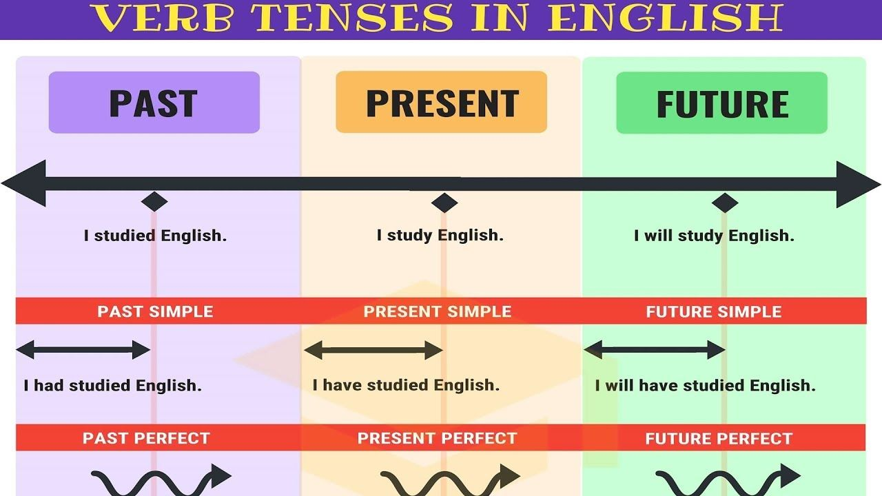 Master All Tenses In 30 Minutes Table Of Verb Tenses In English With Grammar Rules And Examples Youtube Tenses Chart Verb Tenses All Tenses [ 720 x 1280 Pixel ]