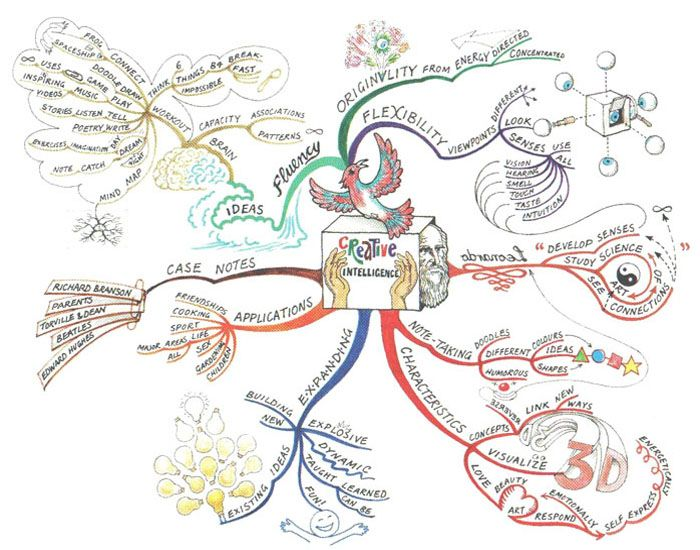 Creative Intelligence Mindmap Jpg 700 550 Mind Map Art Mind Map Creative Thinking