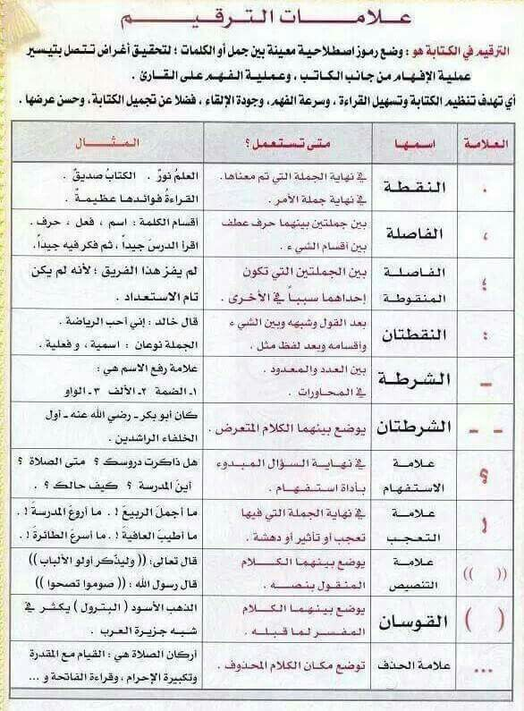 Pin By Faten Abdelhadi On لغتنا العربية الجميلة Arabic Language Learning Arabic English Language Teaching