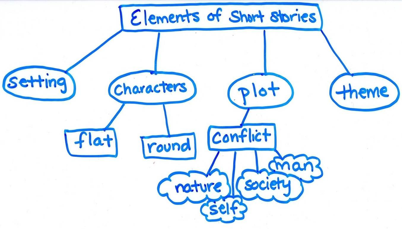 Topic Web Elements Of A Short Story