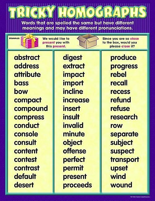 Tricky Homographs Chart Homographs Teaching High School English Learn English Vocabulary Homograph worksheet 5th grade