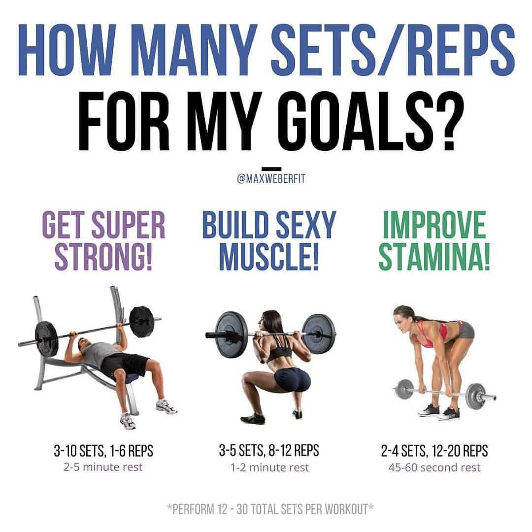 How Many Sets/Reps? Whether your goal is weightloss, fatloss
