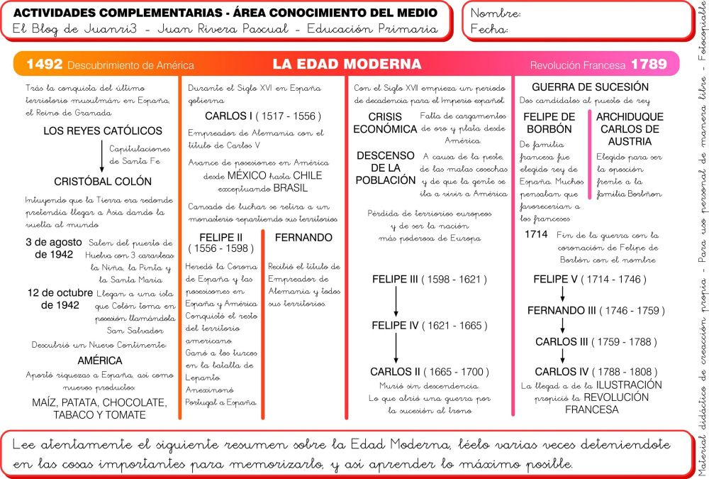 La Edad Moderna En Espana Para Ninos Edad Moderna Historia Moderna Literatura Espanola