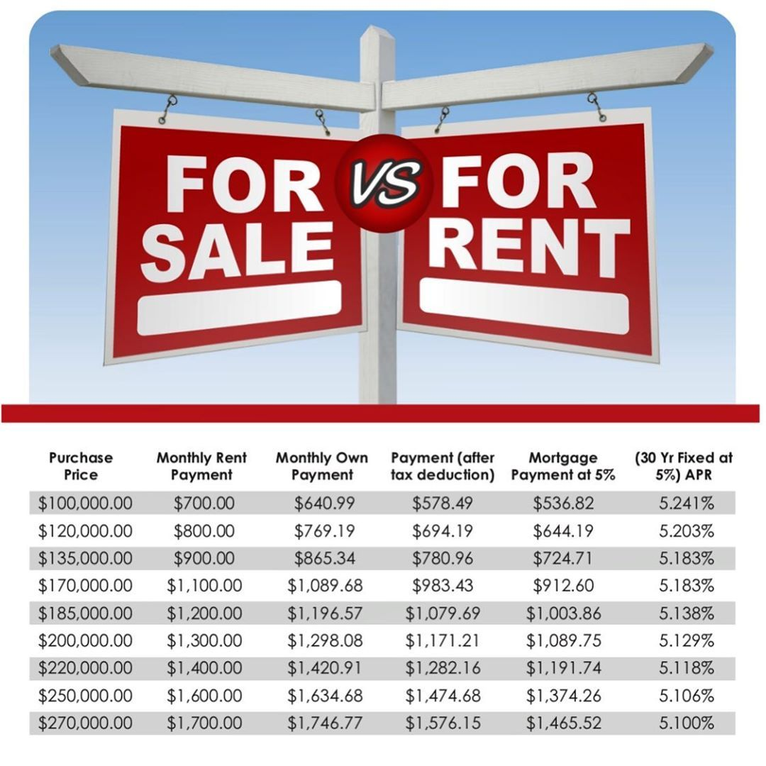 Why Rent When You Can Own Contact Me For A Free Buyer S Consultation Lvrealestate Whyrentwhenyoucanown Realtor Bilingua Las Vegas Real Estate Rent Renter