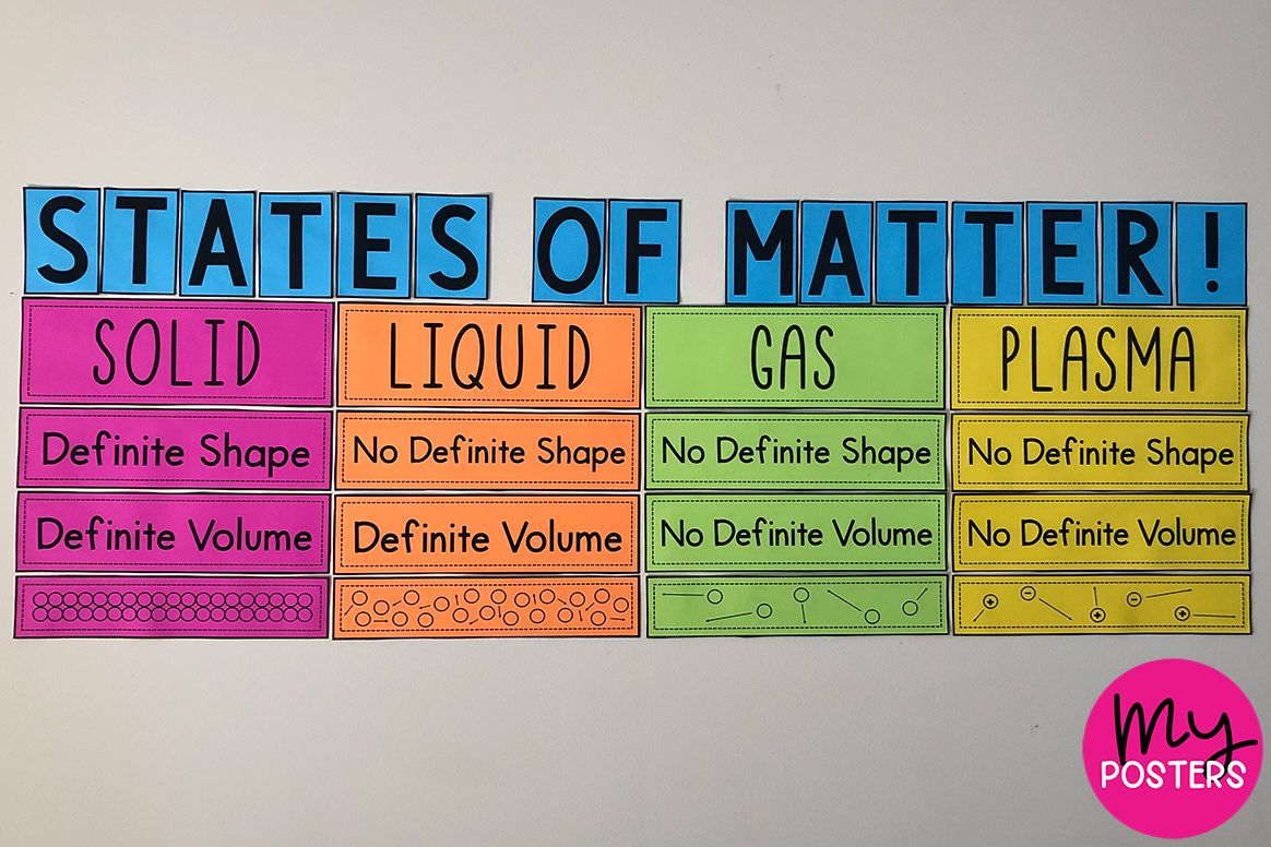 States Of Matter My Diy Posters