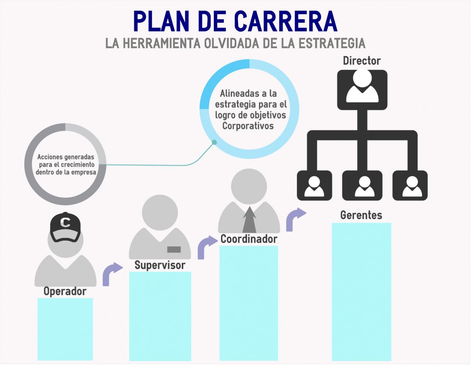Plan de Carrera, La herramienta olvidada de la Estrategia ...