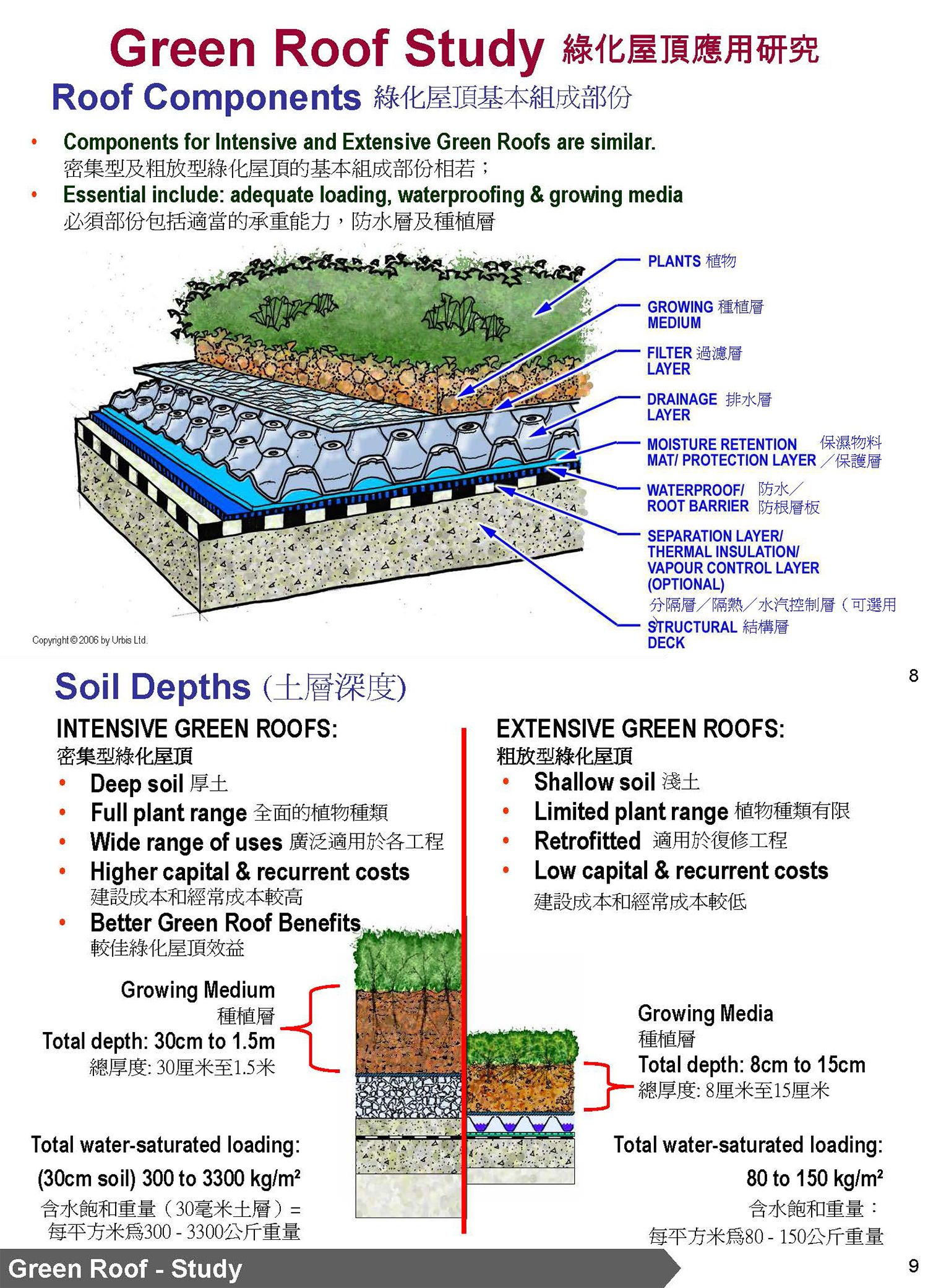 Green Roof Components And Soil Depths Extracted From Green Roof Vertical Greening Applications In Go Green Roof Architectural Services Extensive Green Roof