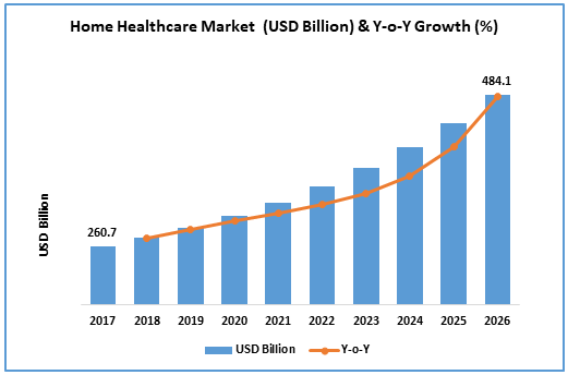 Home Healthcare Market Size Is Projected To Reach 447 6 Billion