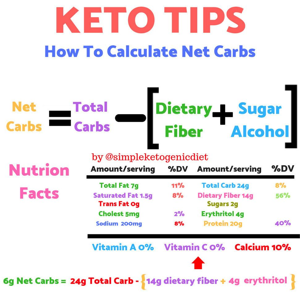 How to calculate the net carbs in your food. 😃🙌🏻 Make sure