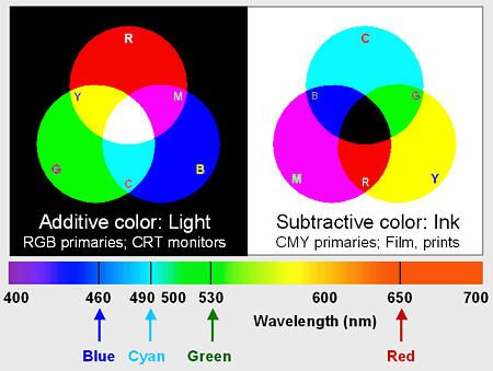 Light And Color An Introduction The Difference Between Wheel