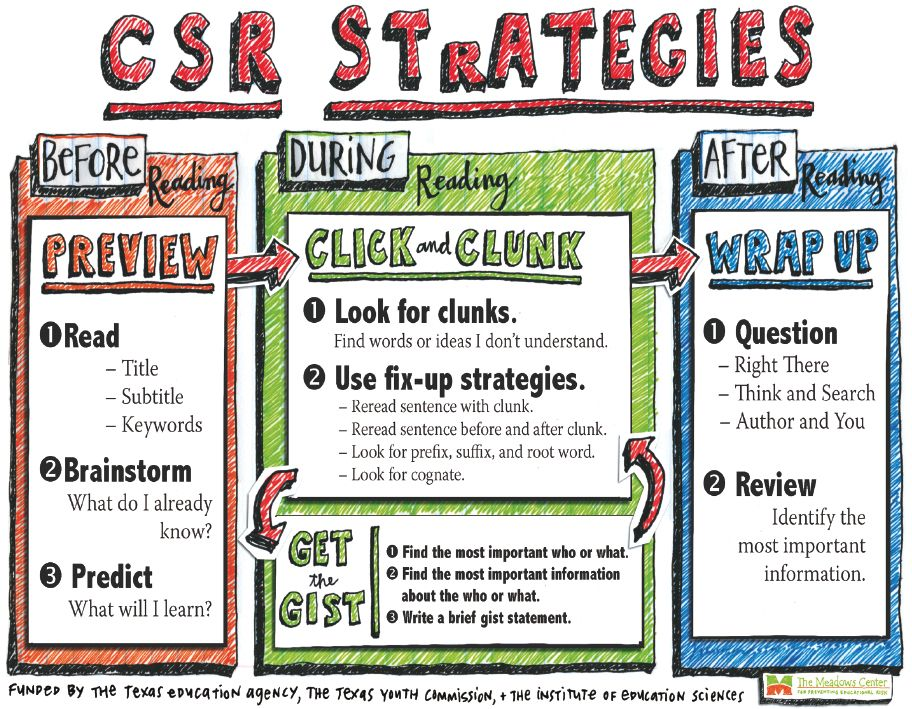 Collaborative Teaching Strategies : Collaborative strategic reading strategy poster preview