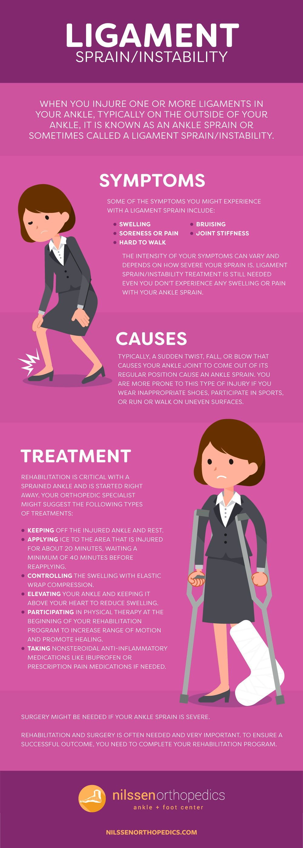 Not all ankle sprains are the same; some can be worse than others. Your ankle sprain severity depend