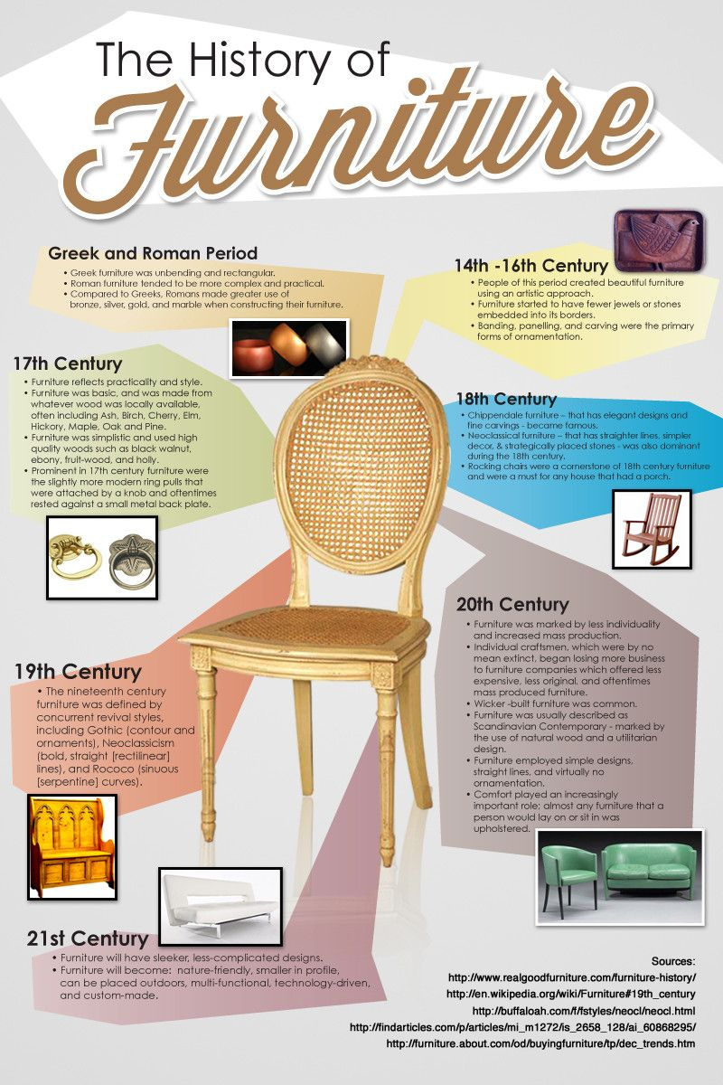 Furniture Design History the history of furniture | wordy infographics that explains