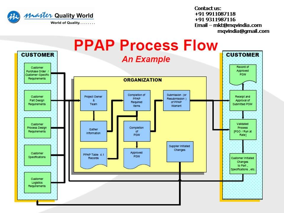 Ppap Process Flow Quality Assurance And Continuous Improvement Process Flow Operations Management Sample Resume