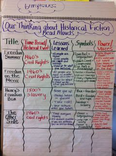 Historical fiction reading genres notes charts aloud also best anchor images rh pinterest